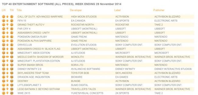 uk_charts_we_29nov2014